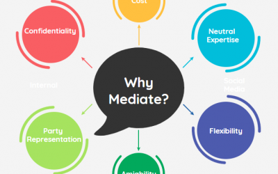 How can mediation help those divorcing and separating?